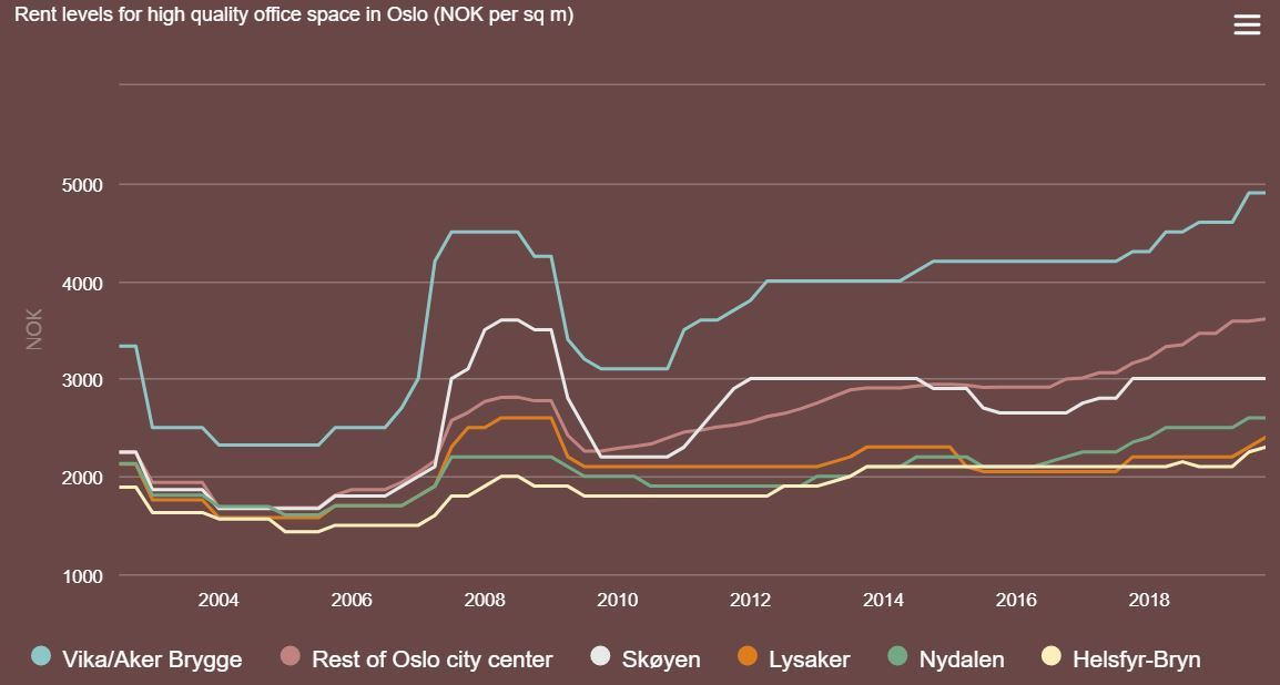 Oslo office rent levels high quality office space (NOK per sqm)