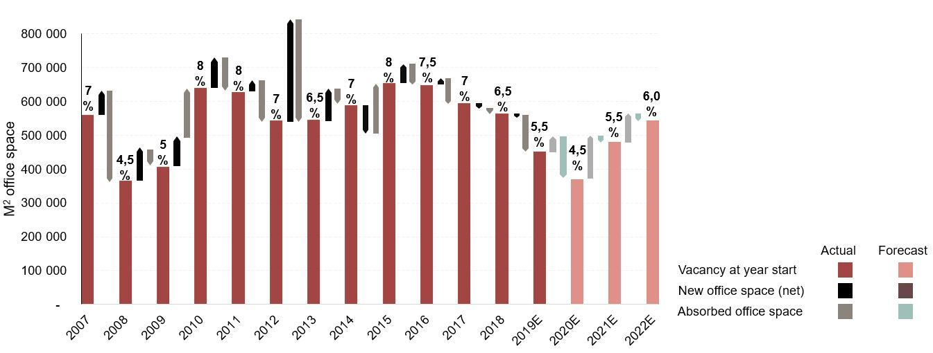 Office vacancy levels 2007 - 2022E (m2 and %)