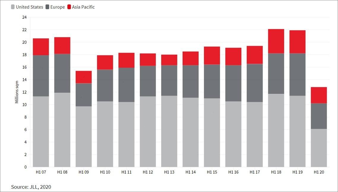 Global leasing volumes