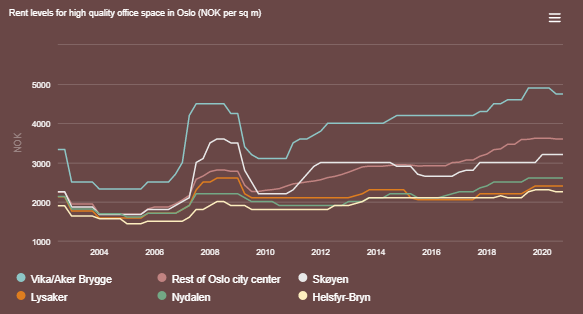 Rent levels for high quality office space