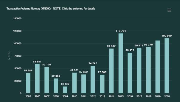 Transaction Volume 2005-2020