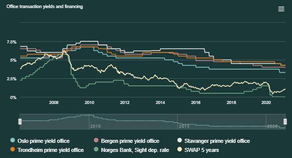 Transaction yields, Norwegian main segments