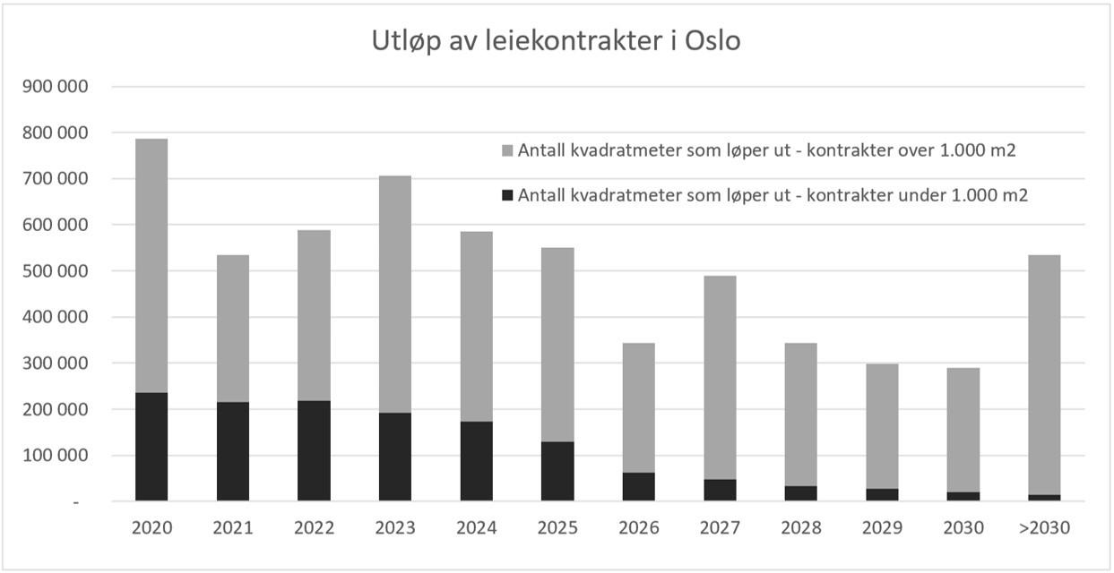 Uløpsvolum, Oslomarkedet