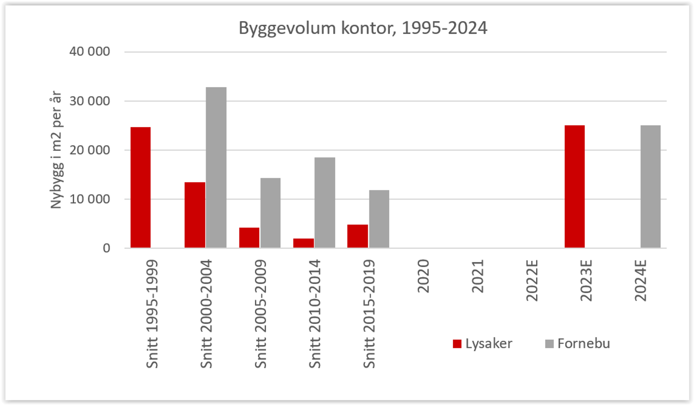 Nye kontorbygg 1995-2024