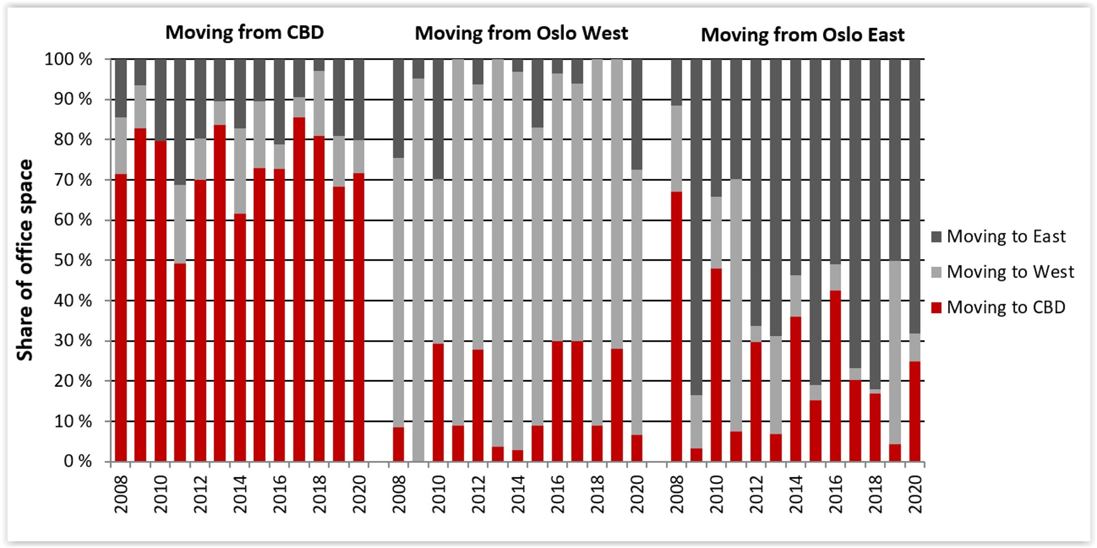 Historical moving patterns, as percentage of floor space