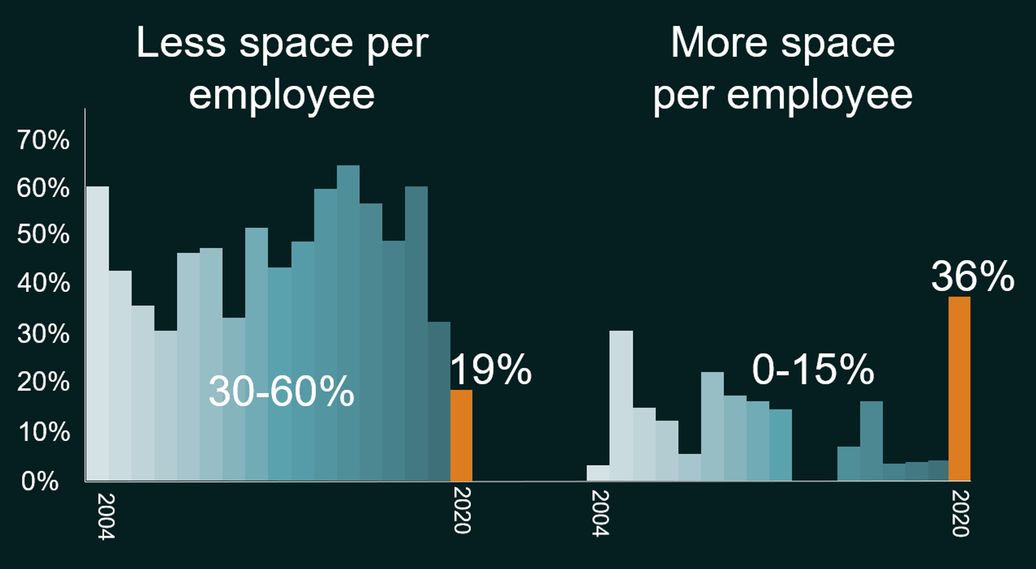 Responses for space relocation survey, latest result Sept. 2020