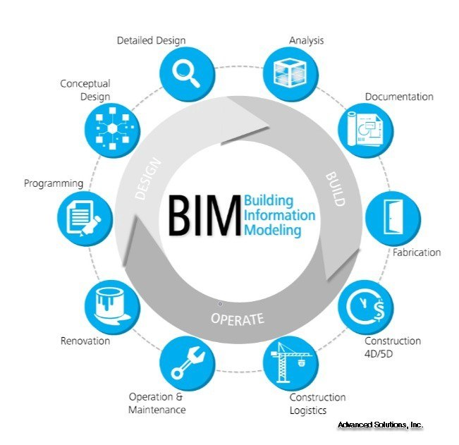 BIM in an asset lifecycle - Source: letsbuild.com