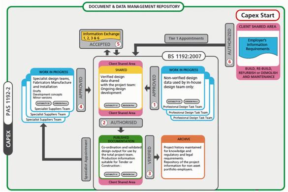 Scheme Common Data Environment