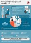 Информация о вакцинах против COVID-19