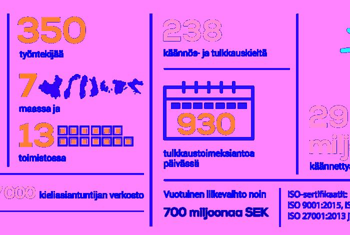 Infografiikka, joka kuvastaa Semantixin liiketoiminnan lukuja