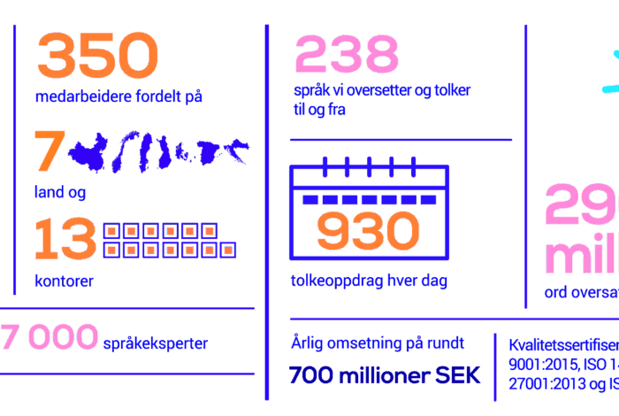 Infografikk som viser Semantix i tall